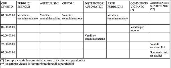 tabella somministrazione alcolici